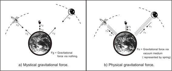 vacuum mechanics